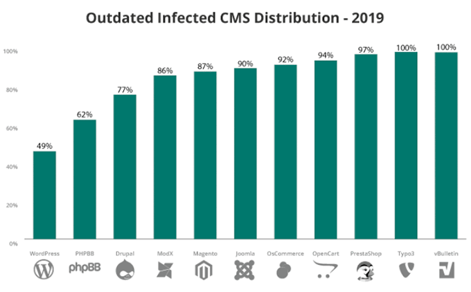 grafico-cms-infectados-por-desactualización