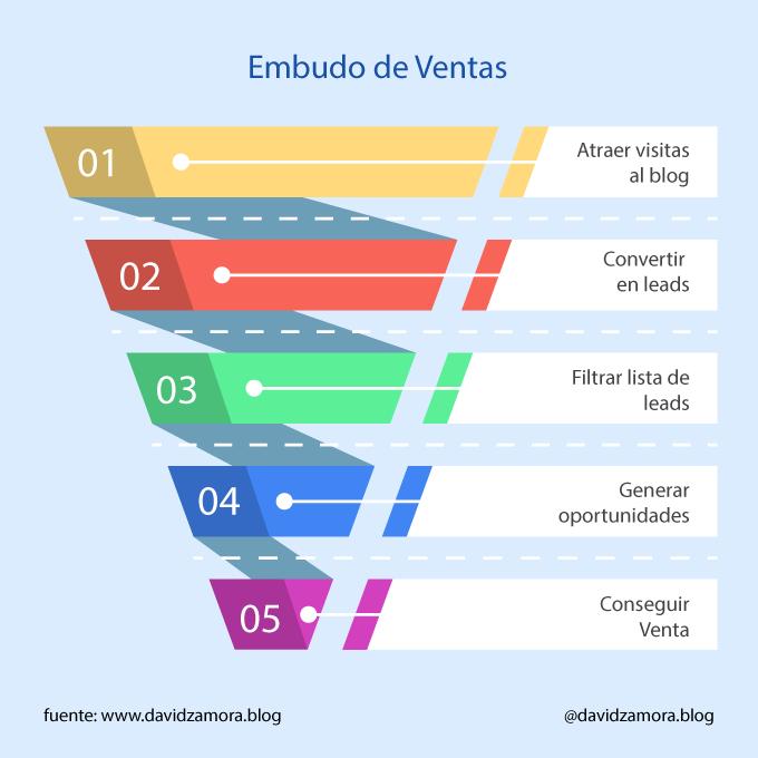 Embudo-de-venta-de-Blogs